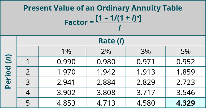 Present Value of an Ordinary Annuity Table, Factor = (1 minus 1/(1 + i) to the nth power) / i. Columns represent Rate (i), and rows represent Periods (n). Period, 1%, 2%, 3%, 5%, respectively: 1, 0.990, 0.980, 0.971, 0.952; 2, 1.970, 1.942, 1.913, 1,859; 3, 2.941, 2.884, 2.829, 2.723; 4, 3.902, 3.808, 3.717, 3.546; 5, 4.853, 4.713, 4.580, 4.329 (highlighted).