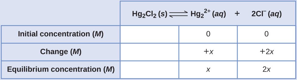 "This table has two main columns and four rows. The first row for the first column does not have a heading and then has the following in the first column: Initial concentration ( M ), Change ( M ), Equilibrium concentration ( M ). The second column has the header of, ""H g subscript 2 C l subscript 2 equilibrium arrow H g subscript 2 superscript 2 positive sign plus 2 C l superscript negative sign."" Under the second column is a subgroup of three rows and three columns. The first column is blank. The second column has the following: 0, positive x, x. The third column has the following: 0, positive 2 x, 2 x."