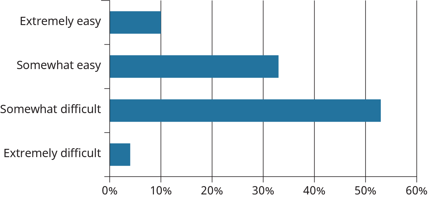 A horizontal bar graph plots the responses for a survey as easy and difficult.