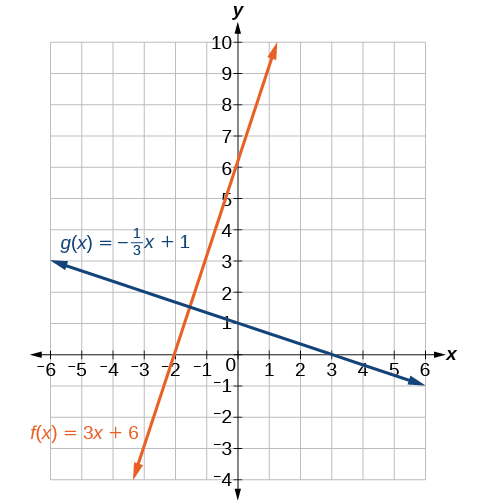 Graph of two functions where the blue line is g(x) = -1/3x + 1, and the orange line is f(x) = 3x + 6.