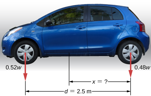 Picture shows a passenger car with a 2.5-m wheelbase that has 52% of its weight on the front wheels and 48% of its weight on the rear wheels on level ground. Distance between the rear axle and the center of mass is x.