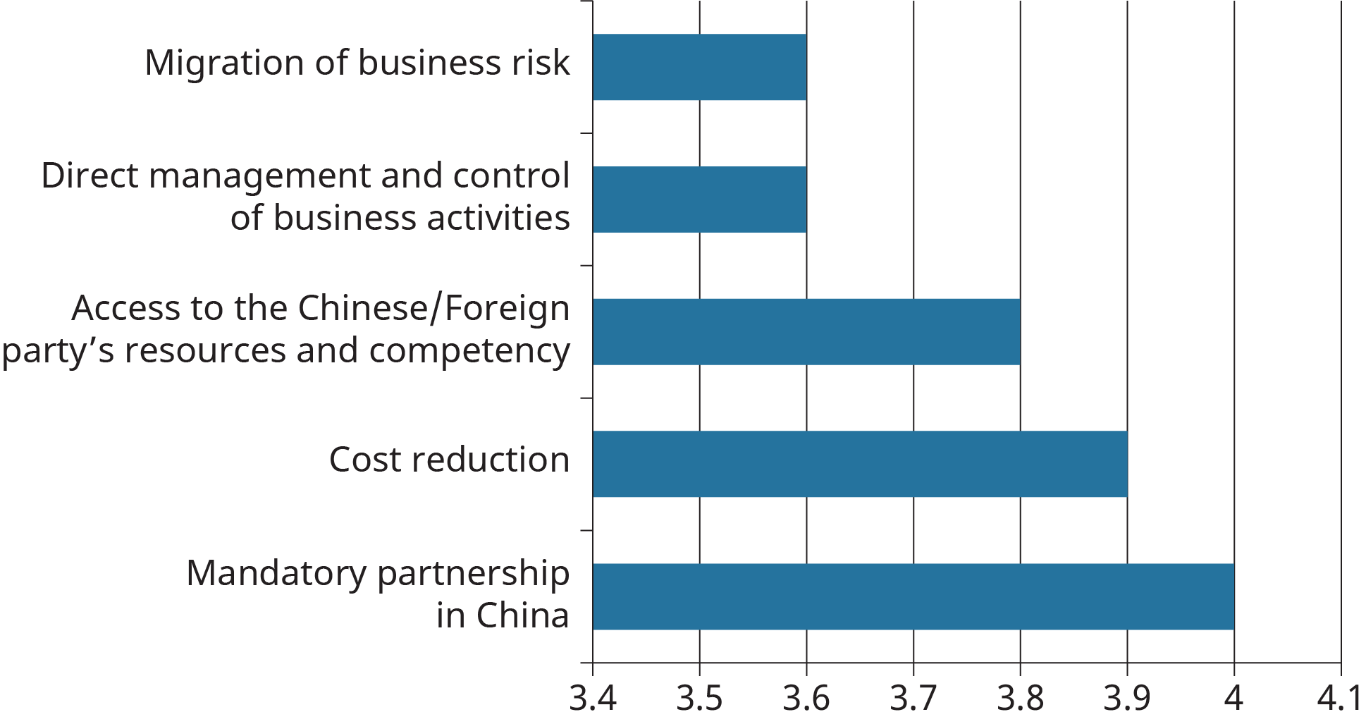 A bar graph shows the main benefits foreign companies expect to gain from strategic alliances.