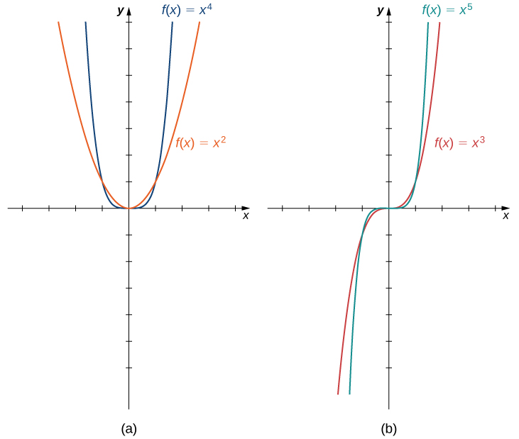 "An image of two graphs. Both graphs have an x axis that runs from -4 to 4 and a y axis that runs from -6 to 7. The first graph is labeled ""a"" and is of two functions. The first function is ""f(x) = x to the 4th"", which is a parabola that decreases until the origin and then increases again after the origin. The second function is ""f(x) = x squared"", which is a parabola that decreases until the origin and then increases again after the origin, but increases and decreases at a slower rate than the first function. The second graph is labeled ""b"" and is of two functions. The first function is ""f(x) = x to the 5th"", which is a curved function that increases until the origin, becomes even at the origin, and then increases again after the origin. The second function is ""f(x) = x cubed"", which is a curved function that increases until the origin, becomes even at the origin, and then increases again after the origin, but increases at a slower rate than the first function."