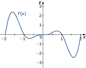 The function f'(x) is graphed. The function starts at (−2, 0), increases and then decreases to (−1, 0), decreases and then increases to an inflection point at the origin. Then the function increases and decreases to cross (1, 0). It continues decreasing and then increases to (2, 0).