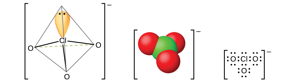 "Three models of molecules are shown, each surrounded by brackets and each with a superscript negative sign outside the brackets. The left molecule shows a chlorine atom with one orbital occupied by a lone pair of electrons. The chlorine atom is single bonded to three oxygen atoms, all of which are located at 109.5 degree angles from one another. The center molecule shows a space-filling model with a green atom labeled, ""C l,"" bonded to three red atoms labeled, ""O."" The right molecule is a Lewis structure of a chlorine atom with a lone pair of electrons surrounded by three oxygen atoms, each with four lone pairs of electrons."