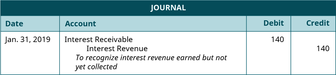 "Journal entry, dated January 31, 2019. Debit Interest Receivable 140. Credit Interest Revenue 140. Explanation: ""To recognize interest revenue earned but not yet collected."""