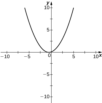 An upward-facing parabola with minimum between x = 0 and x = −1 with y intercept between 0 and 1.