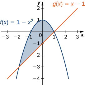 This figure is a graph. It has two curves. They are labeled f(x)=1-x^2 and g(x)=x-1. In between the curves is a shaded region. The shaded region is bounded to the left by x=a and to the right by x=b.