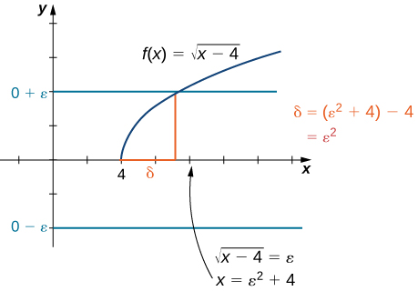 A graph showing how to find delta for the above proof. The function f(x) = sqrt(x-4) is drawn for x > 4. Since the proposed limit is 0, lines y = 0 + epsilon and y = 0 – epsilon are drawn  in blue. Since only the top blue line corresponding to y = 0 + epsilon intersects the function, one red line is drawn from the point of intersection to the x axis. This x value is found by solving sqrt(x-4) = epsilon, or x = epsilon squared + 4. Delta is then the distance between this point and 4, which is epsilon squared.