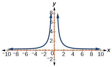 Graph of y=4/(x^2).