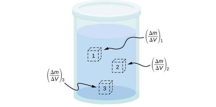Figure is a drawing of a container filled with a liquid. Small cubes are drawn in different regions of the container to indicate local density points.