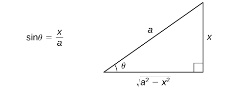 This figure is a right triangle. It has an angle labeled theta. This angle is opposite the vertical side. The hypotenuse is labeled a, the vertical leg is labeled x, and the horizontal leg is labeled as the square root of (a^2 – x^2). To the left of the triangle is the equation sin(theta) = x/a.