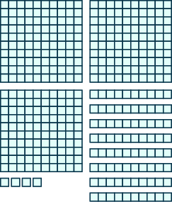 An image consisting of three items. The first item is three squares of 100 blocks each, 10 blocks wide and 10 blocks tall. The second item is eight horizontal rods containing 10 blocks each. The third item is 4 individual blocks.