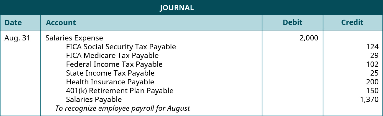 "A journal entry is made on August 31 and shows a Debit to Salaries expense for $2,000, and credits to the following accounts: FICA Social security tax payable for $124, FICA Medicare tax payable for $29, Federal income tax payable for $102, State income tax payable for $25, Health insurance payable for $200, 401(k) retirement plan payable for $150, and Salaries payable $1,370 with the note ""To recognize employee payroll for August."""