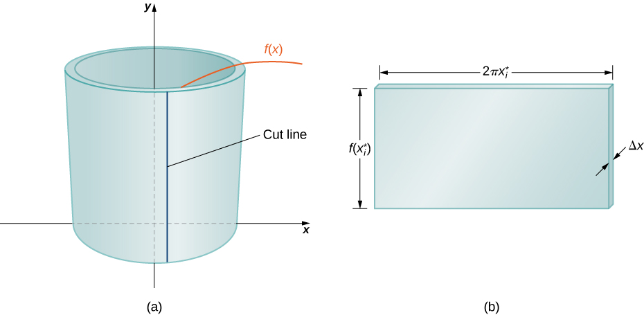 "This figure has two images. The first is labeled ""a"" and is of a hollow cylinder around the y-axis. On the front of this cylinder is a vertical line labeled ""cut line"". The height of the cylinder is ""y=f(x)"". The second figure is labeled ""b"" and is a shaded rectangular block. The height of the rectangle is ""f(x*), the width of the rectangle is ""2pix*"", and the thickness of the rectangle is ""delta x""."