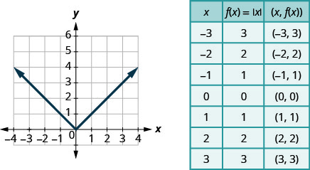 This figure has a v-shaped line graphed on the x y-coordinate plane. The x-axis runs from negative 4 to 4. The y-axis runs from negative 1 to 6. The v-shaped line goes through the points (negative 3, 3), (negative 2, 2), (negative 1, 1), (0, 0), (1, 1), (2, 2), and (3, 3). Next to the graph is a table. The table has 8 rows and 3 columns. The first row is a header row with the headers x, f of x equalsabsolute value of x, and (x, f of x). The second row has the coordinates negative 3, 3, and (negative 3, 3). The third row has the coordinates negative 2, 2, and (negative 2, 2). The fourth row has the coordinates negative 1, 1, and (negative 1, 1). The fifth row has the coordinates 0, 0, and (0, 0). The sixth row has the coordinates 1, 1, and (1, 1). The seventh row has the coordinates 2, 2, and (2, 2). The eighth row has the coordinates 3, 3, and (3, 3).