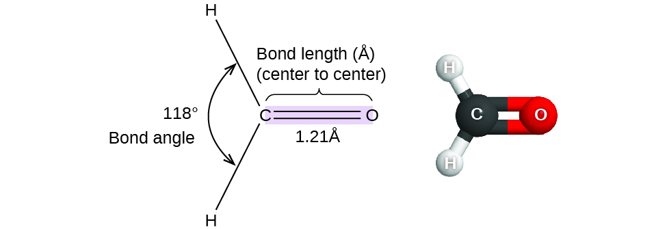 "A pair of images are shown. The left image shows a carbon atom with three atoms bonded in a triangular arrangement around it. There are two hydrogen atoms bonded on the left side of the carbon and the angle between them is labeled, ""118 degrees"" and, ""Bond angle."" The carbon is also double bonded to an oxygen atom. The double bond is shaded and there is a bracket which labels the bond, ""Bond length ( angstrom ), ( center to center ),"" and, ""1.21 angstrom."" The right image shows a ball-and-stick model of the same elements. The hydrogen atoms are white, the carbon atom is black, and the oxygen atom is red."