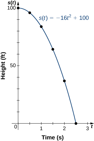 "An image of a graph. The y axis runs from 0 to 100 and is labeled ""s(t), height in feet"". The x axis runs from 0 to 3 and is labeled ""t, time in seconds"". The graph is of the function ""s(t) = -16 t squared + 100"", which is a decreasing curved function that starts at the y intercept point (0, 100). There are 6 points plotted on the function at (0, 100), (0.5, 96), (1, 84), (1.5, 64), (2, 36), and (2.5, 0). The function has a x intercept at the last point (2.5, 0)."
