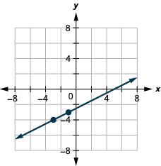 The figure has a straight line graphed on the x y-coordinate plane. The x-axis runs from negative 10 to 10. The y-axis runs from negative 10 to 10. The line goes through the points (negative 3, negative 4) (negative 1, negative 3), and (1, negative 2).