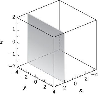 This figure is a vertical parallelogram where x = 2 and parallel to the y z-plane. It is inside of a box. The edges of the box represent the x, y, and z axes.
