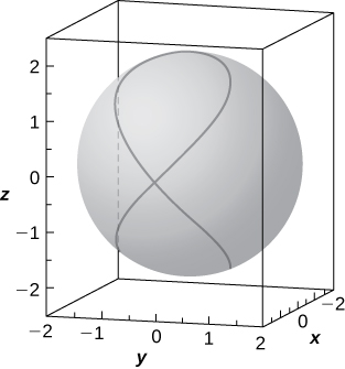 This figure is a surface inside of a box. It is a sphere with a figure eight curve on the side of the sphere. The outside edges of the 3-dimensional box are scaled to represent the 3-dimensional coordinate system.