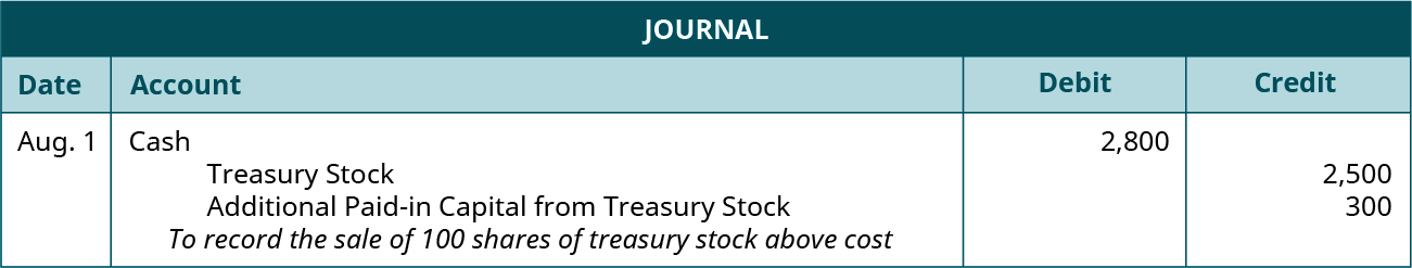 "Journal entry for August 1: Debit Cash for 2,800, credit Treasury Stock for 2,500, credit Additional Paid-in Capital from Treasury Stock for 300. Explanation: ""To record the sale of 100 shares of treasury stock above cost."""