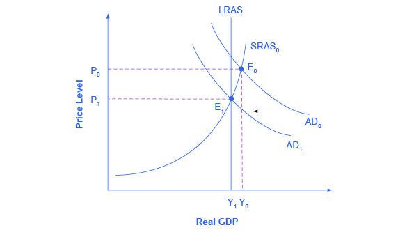 The graph shows two aggregate demand curves that each intersect with an aggregate supply curve. Aggregate demand curve (AD sub 1) intersects with both the aggregate supply curve (AS sub 0) as well as the potential GDP line.