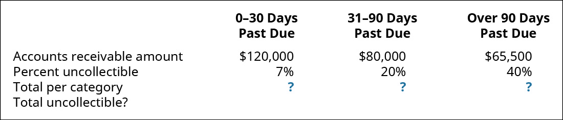 0–30 days past due, 31–90 days past due, and Over 90 days past due, respectively: Accounts Receivable amount $120,000, 80,000, 65,500; Percent uncollectible 7 percent, 20 percent, 40 percent; Total per category?; Total uncollectible?