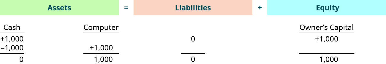 The accounting equation shows that assets equal liabilities plus equity. Assets show a credit of $1,000 in the cash account, a debit of $1,000 in the cash account, and a credit of $1,000 in the computer account, with a total of $1,000. Liabilities shows $0. Equity shows a credit of $1,000 in the owner's capital account with a total of $1,000.