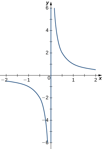 This figure is the graph of a hyperbolic curve. The y-axis is a vertical asymptote and the x-axis is the horizontal asymptote.