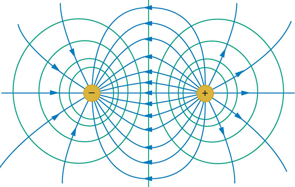 The figure shows two sets of concentric circles, called equipotential lines, drawn with positive and negative charges at their centers. Curved electric field lines emanate from the positive charge and curve to meet the negative charge. The lines form closed curves between the charges. The equipotential lines are always perpendicular to the field lines.