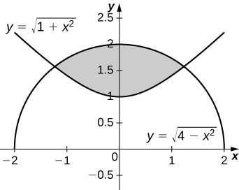 This figure is a shaded region bounded above by the curve y=squareroot(4-x^2) and, below by the curve y=squareroot(1+x^2).