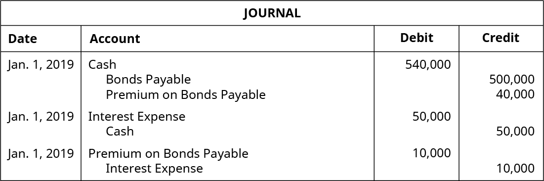 Three journal entries are dated January 1, 2019. The first shows a debit to cash for 540,000, a credit to bonds payable for 500,000, and a credit to premium on bonds payable for 40,000. The second shows a debit to interest expense for 50,000 and a credit to cash for 50,000. The third shows a credit to premium on bonds payable for 10,000 and a credit to interest expense for 10,000.