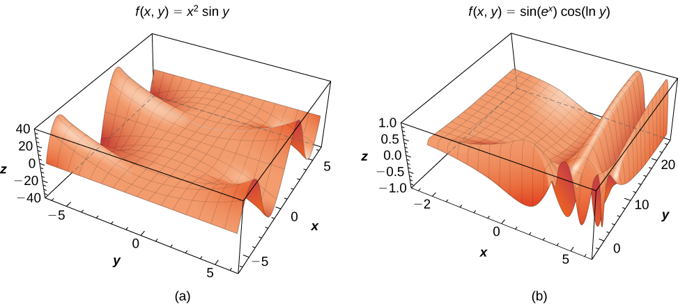 This figure consists of two figures marked a and b. In figure a, the function f(x, y) = x2 sin y is given; it has some sinusoidal properties by increases as the square along the maximums of the sine function. In figure b, the function f(x, y) = sin(ex) cos(ln y) is given in three dimensions; it decreases gently from the corner nearest (–2, 20) but then seems to bunch up into a series of folds that are parallel to the x and y axes.