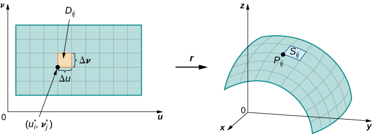 Two diagrams, showing that grid lines on a parameter domain correspond to grid curves on a surface. The first shows a two-dimensional rectangle in the u,v plane. The horizontal rectangle is in quadrant 1 and broken into 9x5 rectangles in a grid format. One rectangle Dij has side lengths delta u and delta v. The coordinates of the lower left corner are (u_i *, v_j *). In three dimensions, the surface curves above the x,y plane. The D_ij portion has become S_ij on the surface with lower left corner P_ij.