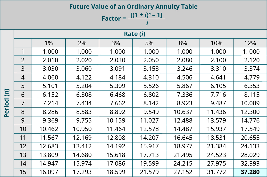 Future Value of an Ordinary Annuity Table, Factor = ((1 + i)to the nth power – 1)/i. Columns represent Rate (i) and rows represent Periods (n). Period, 1%, 2%, 3%, 5%, 8%, 10%, 12% respectively: 1, 1.000, 1.000, 1.000, 1.000, 1.000, 1.000, 1.000; 2, 2.010, 2.020, 2.030, 2.050, 2.080, 2.100, 2.120; 3, 3.030, 3.060, 3.091, 3.153, 3.246, 3.310, 3.374; 4, 4.060, 4.122, 4.184, 4.310, 4.506, 4.641, 4.779; 5, 5.101, 5.204, 5.309, 5.526, 5.867, 6.105, 6.353; 6, 6.152, 6.308, 6.468, 6.802, 7.336, 7.716, 8.115; 7, 7.214, 7.434, 7.662, 8.142, 8.923, 9.487, 10.089; 8, 8.286, 8.583, 8.892, 9.549, 10.637, 11.436, 12.300; 9, 9.369, 9.755, 10.159, 11.027, 12.488, 13.579, 14.776; 10, 10.462, 10.950, 11.464, 12.578, 14.487, 15.937, 17.549; 11, 11.567, 12.169, 12.808, 14.207. 16.645, 18.531, 20.655; 12, 12.683, 13.412, 14.192, 15.917, 18.977, 21.384, 24.133; 13, 13.809, 14.680, 15.618, 17.713, 21.495, 24.523, 28.029; 14, 14.947, 15.974, 17.086, 19.599, 24.215, 27.975, 32.393; 15, 16.097, 17.293. 18.599, 21.579, 27.152, 31.772, 37.280 (highlighted).