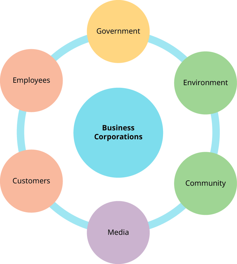 "A diagram showing typical stakeholders. In the center is a circle labeled ""Business Corporations"". Around the ""Business Corporations"" circle are six circles labeled ""Government"", ""Environment"", ""Community"", ""Media"", ""Customers"", and ""Employees""."