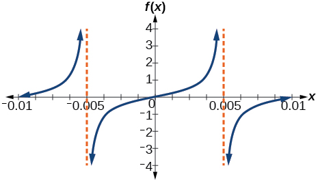 graph of two periods of a modified tangent function. Vertical asymptotes at x=-0.005 and x=0.005.