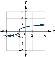 The figure shows a cube root function graph on the x y-coordinate plane. The x-axis of the plane runs from negative 4 to 4. The y-axis runs from negative 4 to 4. The function has a center point at (negative 4, 0) and goes through the points (negative 3, negative 1) and (negative 1, 1).