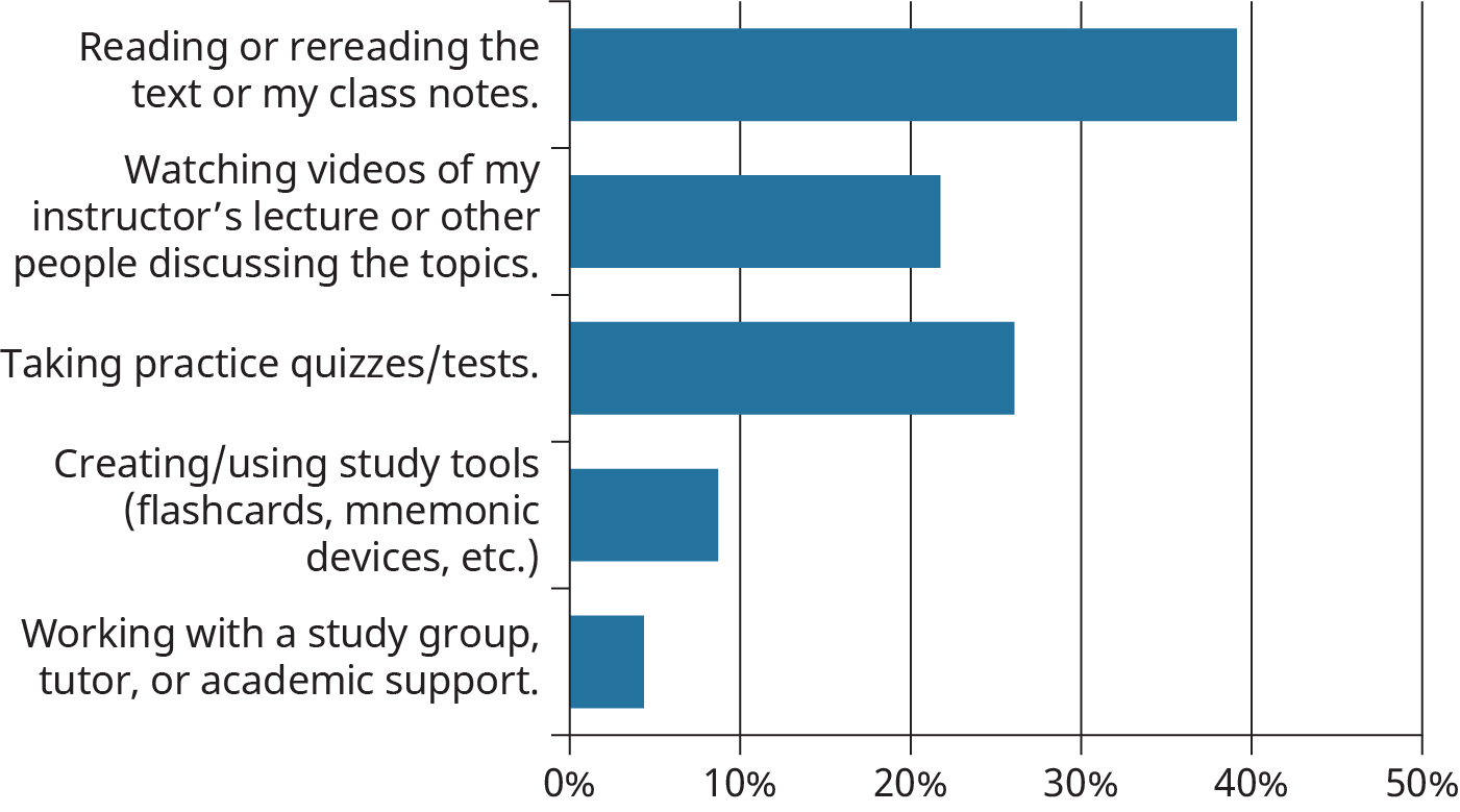 A horizontal bar graph plots a student survey to determine the most common method of studying.