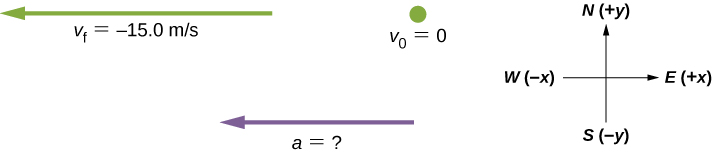 Figure shows three vectors: a has the unknown value ans is directed to the west, vf is equal to – 15 m/s and is directed to the west, vo is equal to zero.