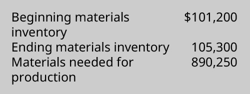 Beginning materials inventory $101,200, Ending materials inventory 105,300, Materials needed for production 890,250.