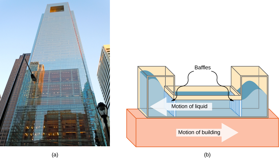 Figure a is a photograph of the Comcast Building in Philadelphia, Pennsylvania, a very tall building. Figure b illustrates the liquid-column damper. The damper is a tank of liquid on top of the building. At either end of the tank are vertical columns, with baffles between the tank and the columns. The liquid moves horizontally in the connecting chamber, in the opposite direction to the motion of the building, through the baffles, then vertically in the columns.