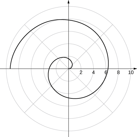 A spiral starting at the origin and crossing θ = π/2 between 1 and 2, θ = π between 3 and 4, θ = 3π/2 between 4 and 5, θ = 0 between 6 and 7, θ = π/2 between 7 and 8, and θ = π between 9 and 10.