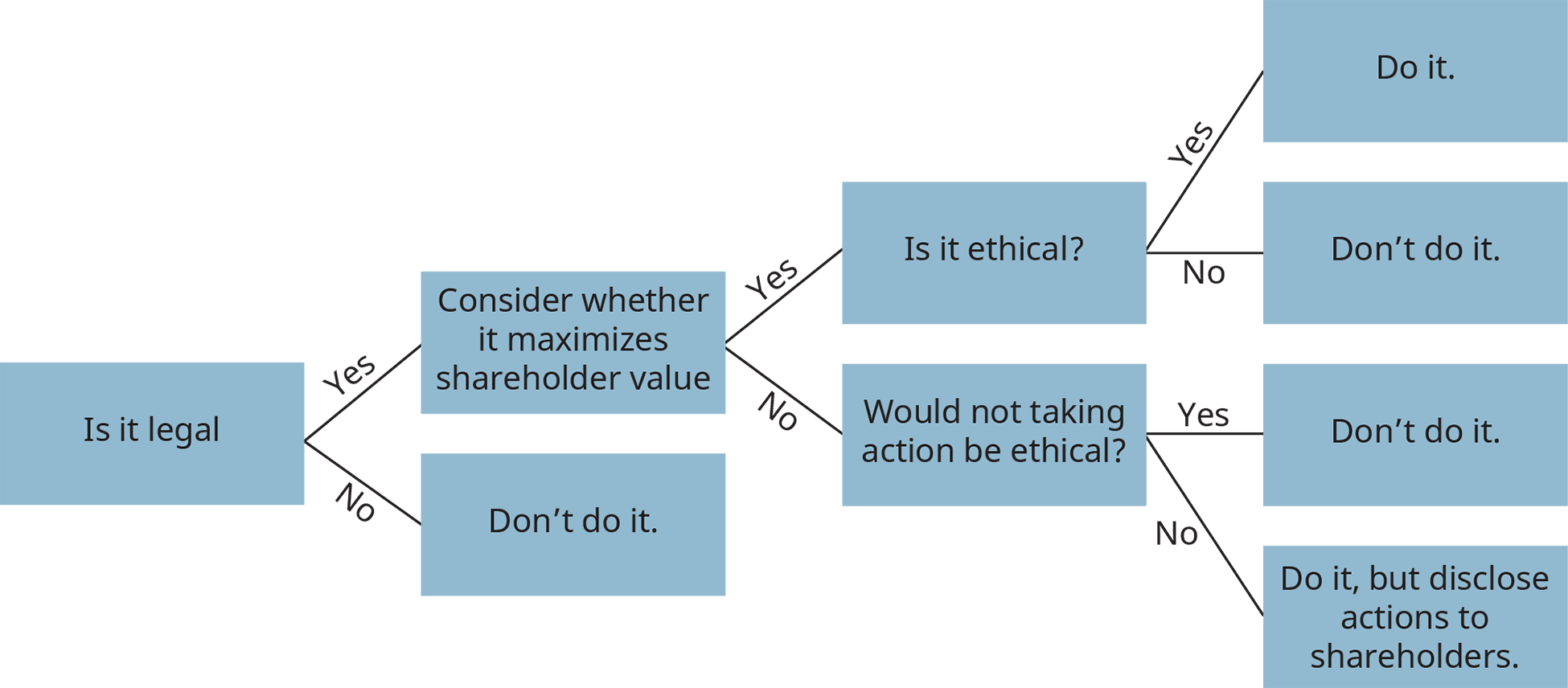 A diagram of a decision tree illustrates the process of ethical decision-making.
