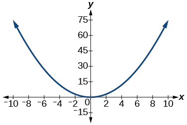 Graph of y=3/4(x^2).