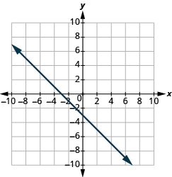 "The graph shows the x y-coordinate plane. The x and y-axis each run from -10 to 10.  A line passes through the points ""ordered pair 0, -3"" and ""ordered pair -3, 0""."