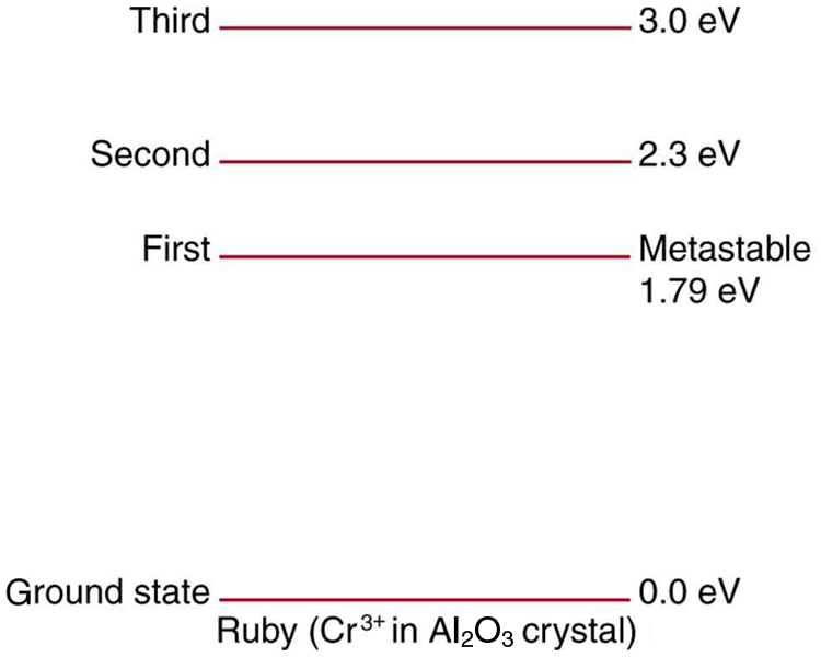 The figure shows energy levels of chromium atoms in an aluminum oxide crystal. Ground state is at zero point zero electron volts, first metastable state is at one point seventy nine electron volts, second state is at two point three electron volts, and the third state is at three point zero electron volts.