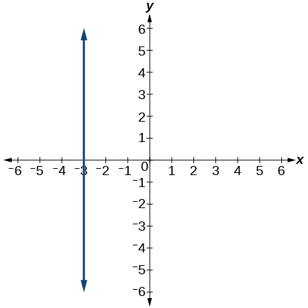 Graph of a line with an undefined slope and x-intercept at -3.