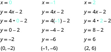 This figure has three columns. At the top of the first column is the value x equals 0. Below this is the equation y equals 4x minus 2. Below this is the same equation with 0 substituted for x: y equals 4 times 0 minus 2. Below this is y equals 0 minus 2. Below this is y equals negative 2. Below this is the ordered pair (0, negative 2). At the top of the second column is the value x equals negative 1. Below this is the equation y equals 4x minus 2. Below this is the same equation with negative 1 substituted for x: y equals 4 times minus 1 minus 2. Below this is y equals negative 4 minus 2. Below this is y equals negative 6. Below this is the ordered pair (negative 1, negative 6). At the top of the third column is the value x equals 2. Below this is the equation y equals 4x minus 2. Below this is the same equation with 2 substituted for x: y equals 4 times 2 minus 2. Below this is y equals 8 minus 2. Below this is y equals 6. Below this is the ordered pair (2, 6).